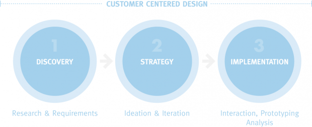 customer centered design process